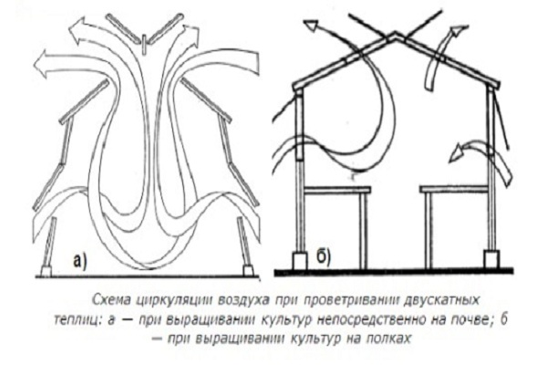 Схема вентиляции теплиц