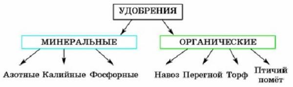 Схема удобрений
